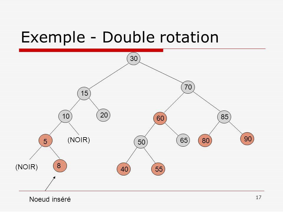 17 Exemple - Double rotation 30 85 80 90 60 5540 50 65 15 20 70 5 8 Noeud inséré 10 (NOIR)