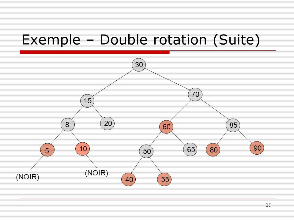 19 Exemple – Double rotation (Suite) 30 85 80 90 60 5540 50 65 15 20 70 5 8 10 (NOIR)