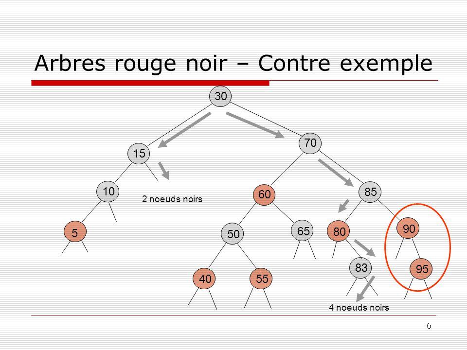 6 Arbres rouge noir – Contre exemple 30 85 80 90 60 5540 50 65 15 5 10 70 83 95 2 noeuds noirs 4 noeuds noirs