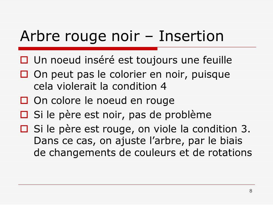 8 Arbre rouge noir – Insertion Un noeud inséré est toujours une feuille On peut pas le colorier en noir, puisque cela violerait la condition 4 On colo