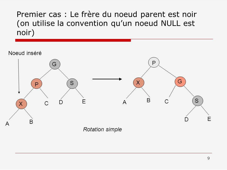 9 Premier cas : Le frère du noeud parent est noir (on utilise la convention quun noeud NULL est noir) P X G C Noeud inséré A B S D E P X G C A B S D E Rotation simple
