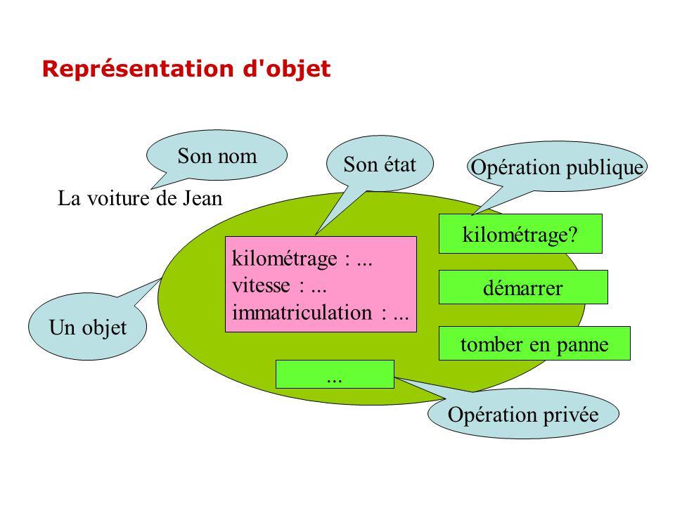 Représentation d objet kilométrage :...vitesse :...