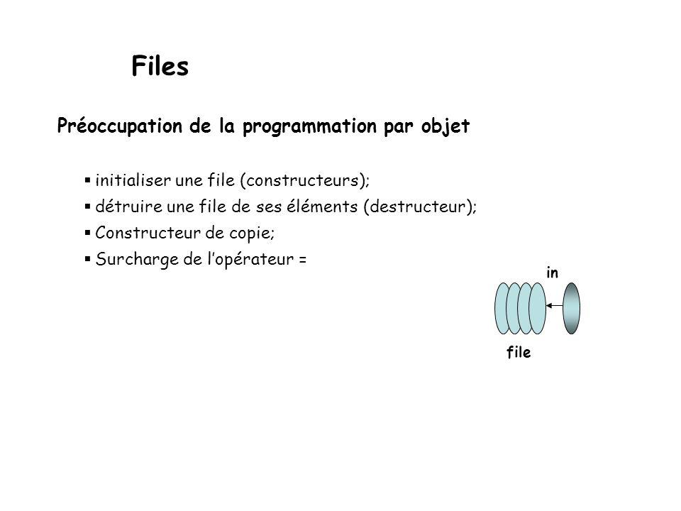 Files Description en termes de type abstrait Le rôle d'une file est de permettre la mise en attente d'informations dans le but de les récupérer plus t