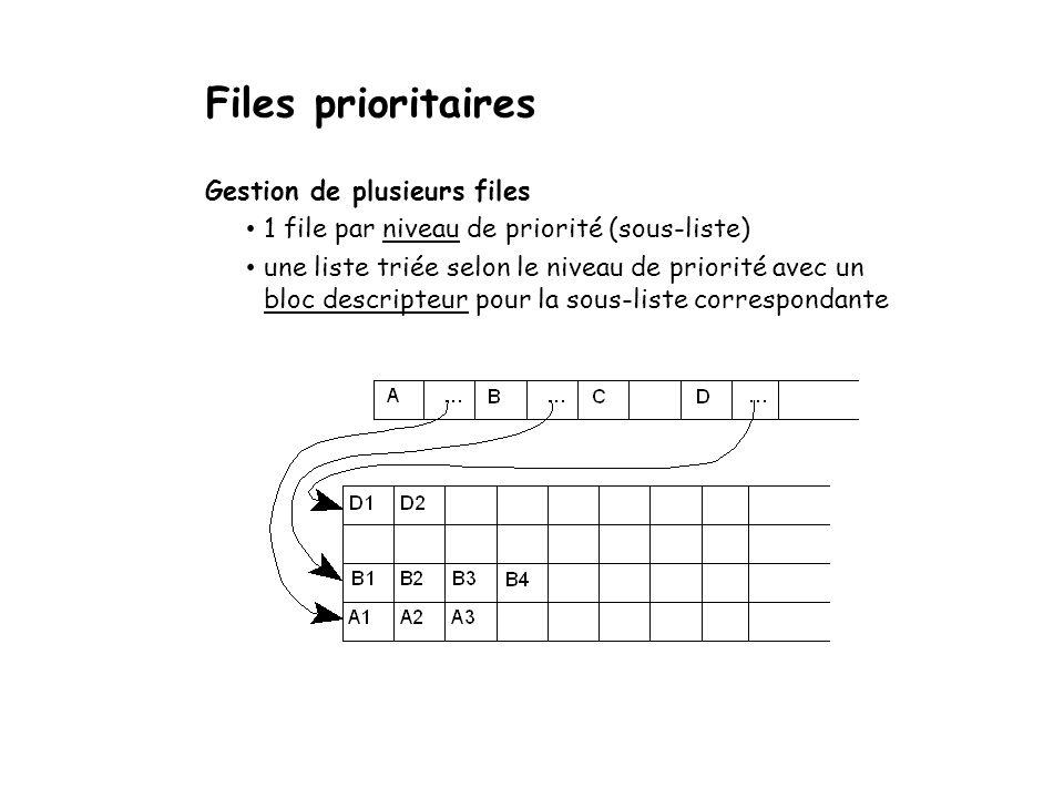 Files prioritaires Gestion dune seule file insertion se fait selon la priorité éléments toujours triés selon leur priorité in file 4 1 84 1 in file 1