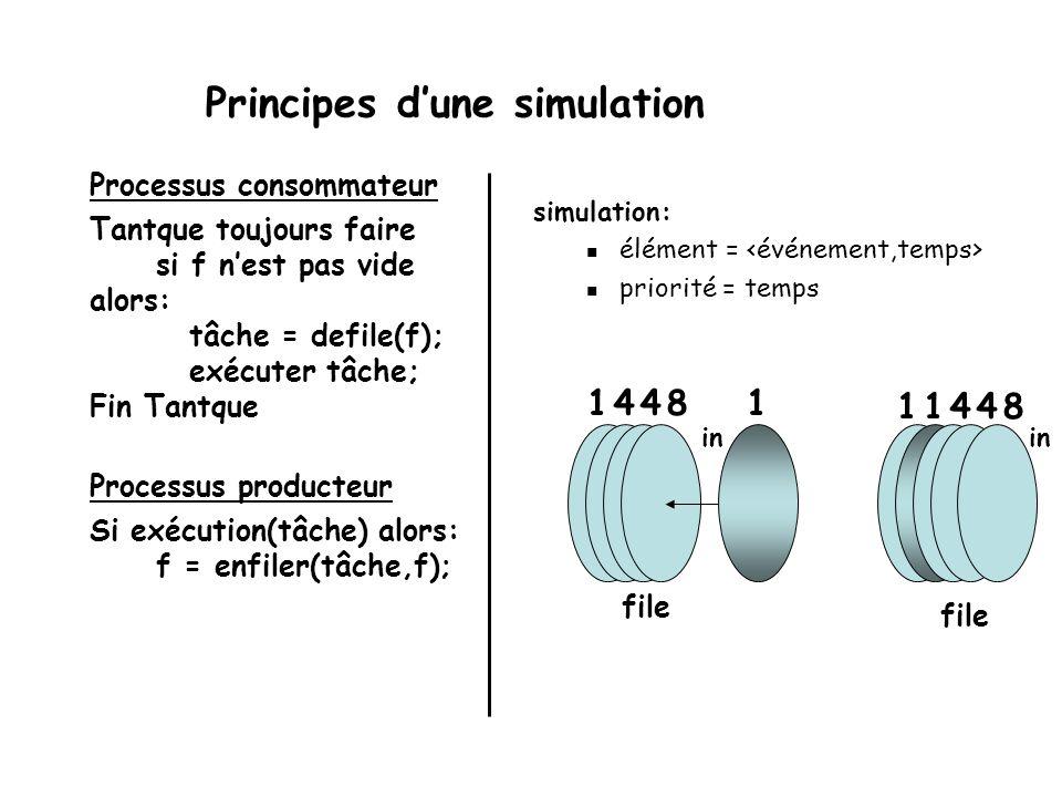 Applications des files Modélisation du phénomène: banque chaîne de montage etc. En informatique: traitement « batch » (en lots) gestion des listes dim