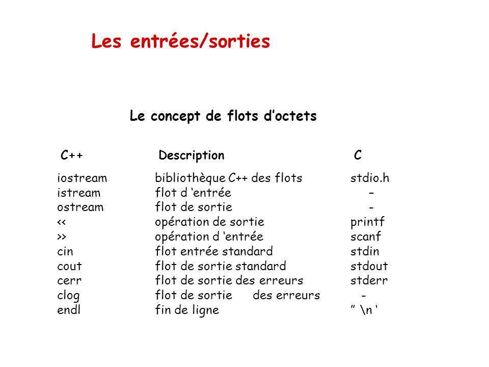 Les entrées/sorties Par exemple, l'écriture à l'écran de la valeur dune expression se traduit par le code suivant : cout << expression; cout <<