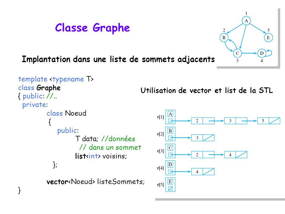 Classe Graphe template class Graphe { public: //.. private: class Noeud { public: T data; //données // dans un sommet list voisins; }; vector listeSom
