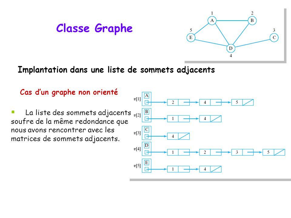 Classe Graphe Implantation dans une liste de sommets adjacents Cas dun graphe non orienté La liste des sommets adjacents soufre de la même redondance