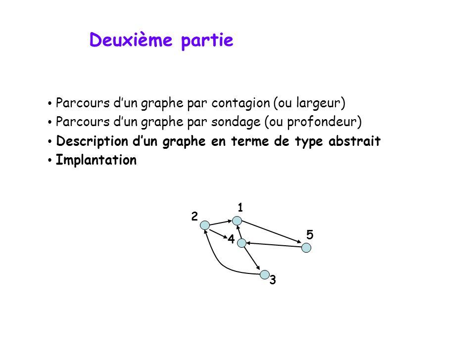 Deuxième partie Parcours dun graphe par contagion (ou largeur) Parcours dun graphe par sondage (ou profondeur) Description dun graphe en terme de type