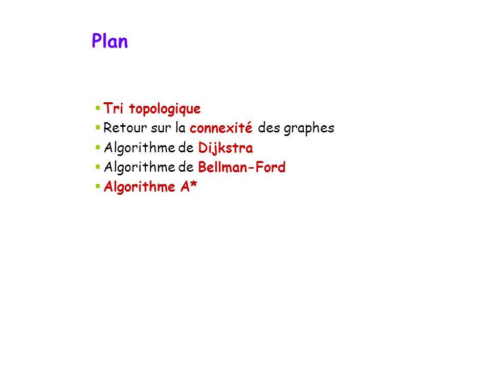 Plan Tri topologique Retour sur la connexité des graphes Algorithme de Dijkstra Algorithme de Bellman-Ford Algorithme A*