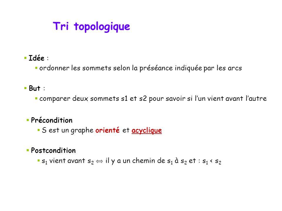 Tri topologique Idée : ordonner les sommets selon la préséance indiquée par les arcs But : comparer deux sommets s1 et s2 pour savoir si lun vient ava