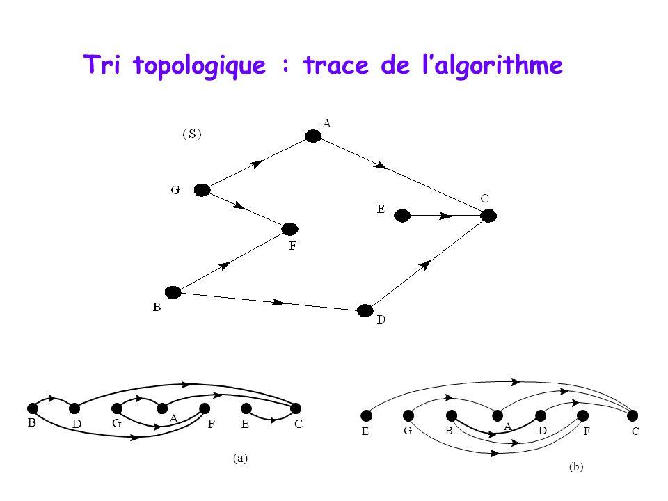 Tri topologique : trace de lalgorithme (a) A B C D E F G (b) A B C D E F G