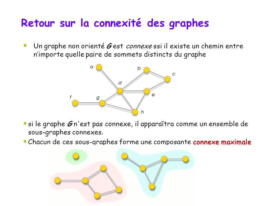 Retour sur la connexité des graphes Un graphe non orienté G est connexe ssi il existe un chemin entre nimporte quelle paire de sommets distincts du gr