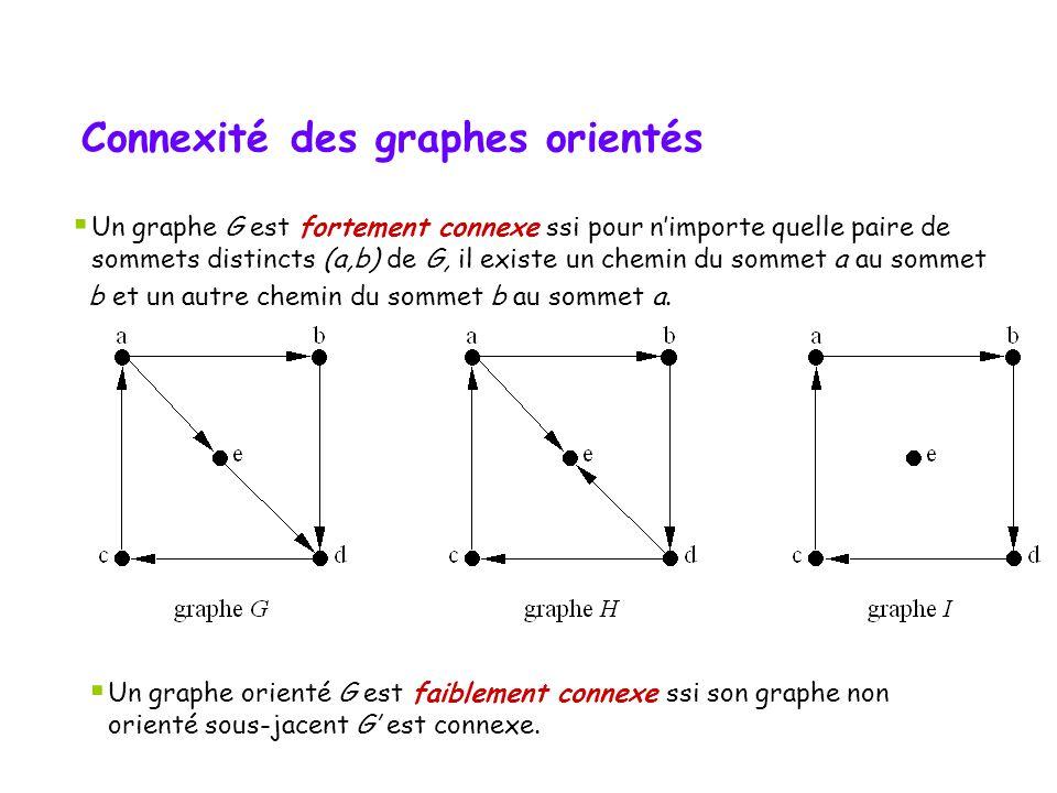 Connexité des graphes orientés Un graphe G est fortement connexe ssi pour nimporte quelle paire de sommets distincts (a,b) de G, il existe un chemin d