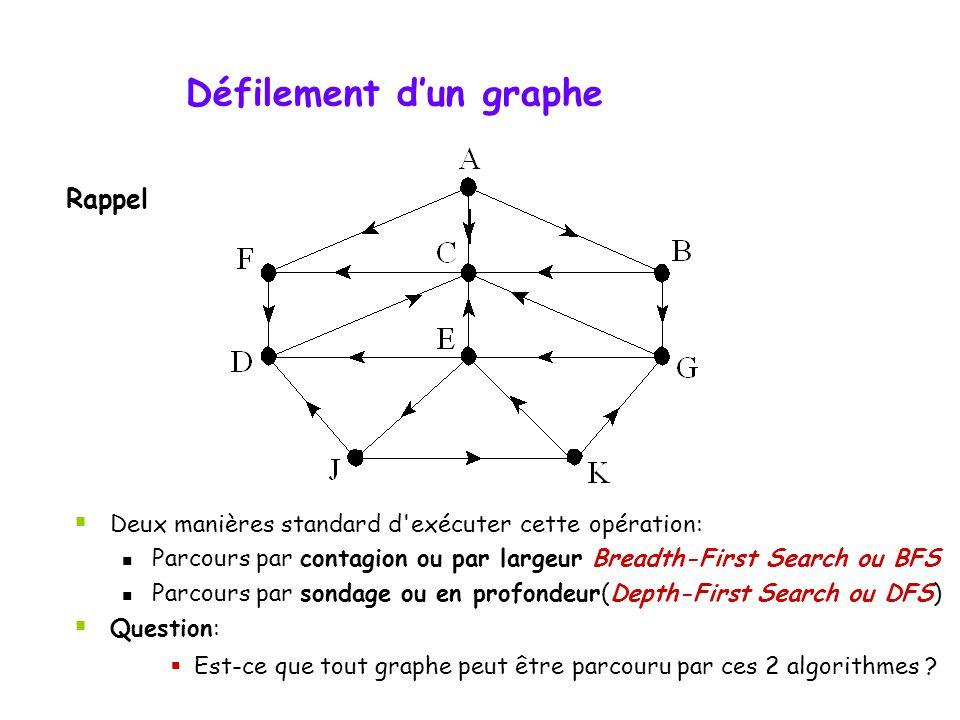 Rappel Défilement dun graphe Deux manières standard d'exécuter cette opération: Parcours par contagion ou par largeur Breadth-First Search ou BFS Parc