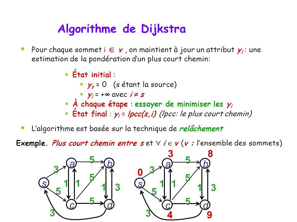 Algorithme de Dijkstra 3 s dc b a 3 5 3 11 1 5 5 5 s dc b a 3 5 3 11 13 5 5 5 38 4 9 0 Exemple. Plus court chemin entre s et i v (v : lensemble des so