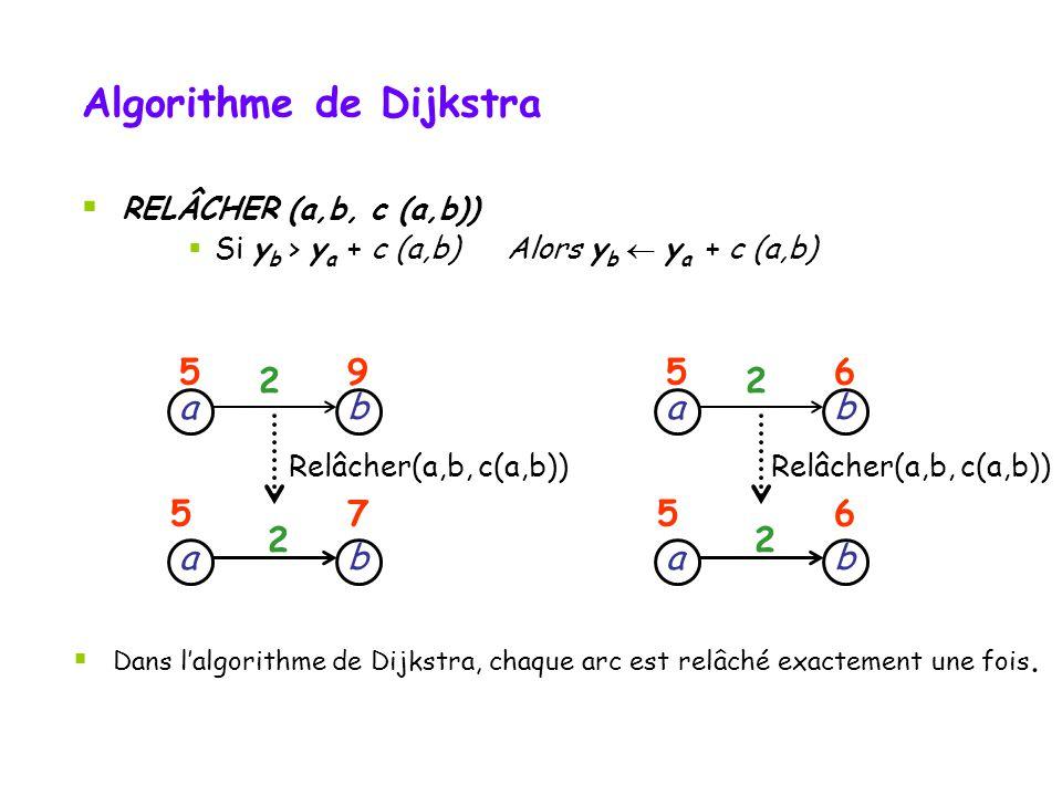 RELÂCHER (a,b, c (a,b)) Si y b > y a + c (a,b) Alors y b y a + c (a,b) ba b a 2 59 57 2 Relâcher(a,b, c(a,b)) ba b a 2 56 56 2 Dans lalgorithme de Dij