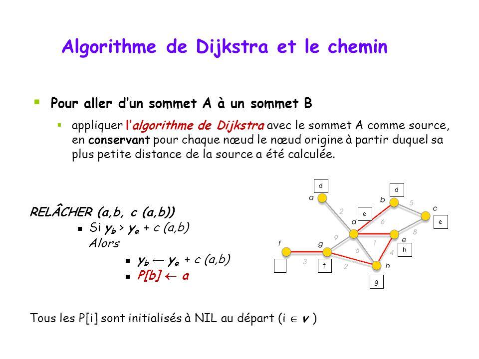 RELÂCHER (a,b, c (a,b)) Si y b > y a + c (a,b) Alors y b y a + c (a,b) P[b] a Tous les P[i] sont initialisés à NIL au départ (i v ) Algorithme de Dijk