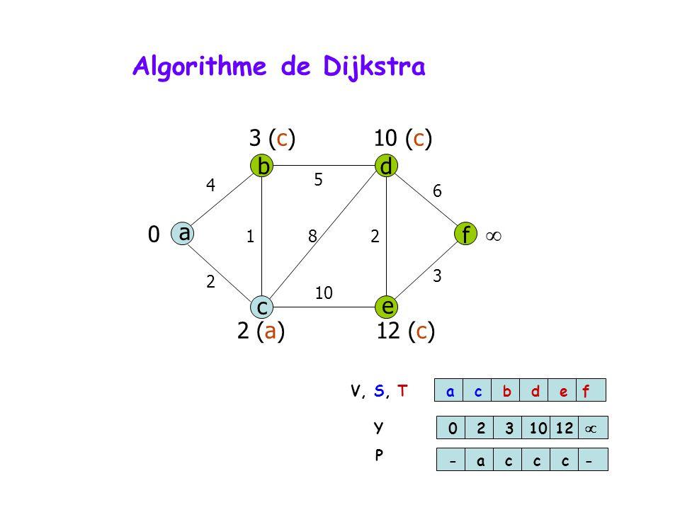 Algorithme de Dijkstra a db f c e 4 5 6 3 10 2 812 0 2 (a)12 (c) 3 (c)10 (c) acbdef 023 1012 -accc- V, S, T Y P