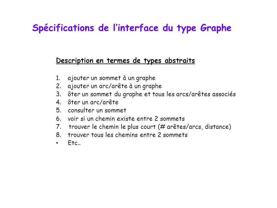 Spécifications de linterface du type Graphe Description en termes de types abstraits 1.ajouter un sommet à un graphe 2.ajouter un arc/arête à un graph