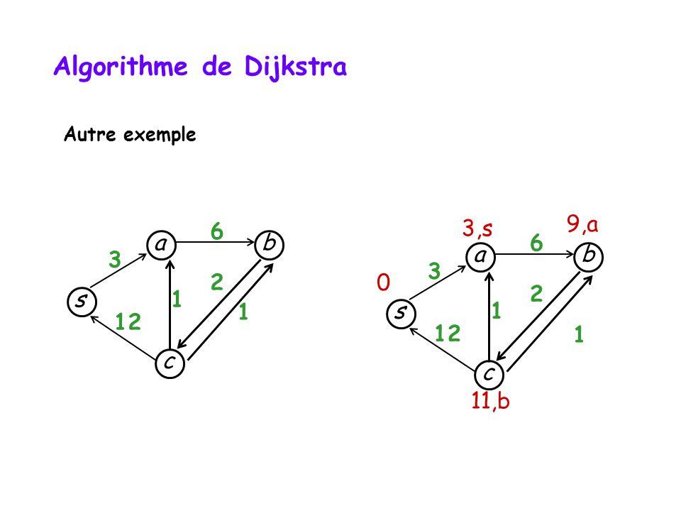 s c b a 3 12 1 1 6 2 Algorithme de Dijkstra Autre exemple s c b a 3 12 1 1 6 2 3,s 9,a 11,b 0