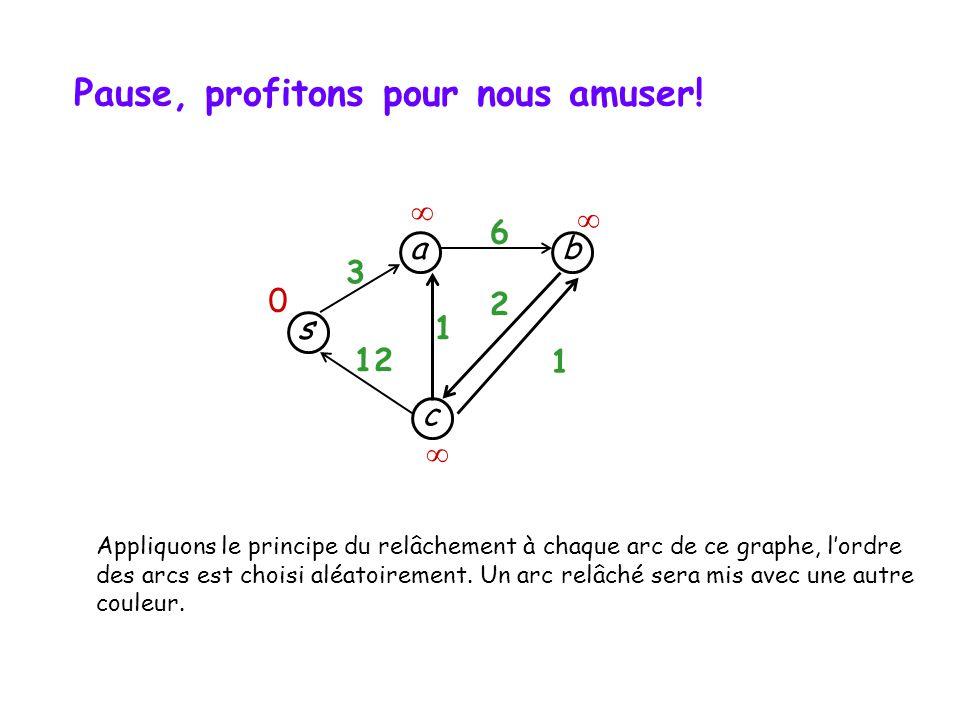 s c b a 3 12 1 1 6 2 Pause, profitons pour nous amuser! 0 Appliquons le principe du relâchement à chaque arc de ce graphe, lordre des arcs est choisi