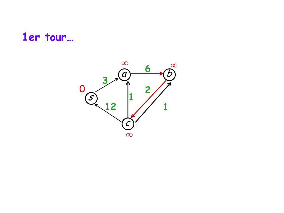 s c b a 3 12 1 1 6 2 0 1er tour…