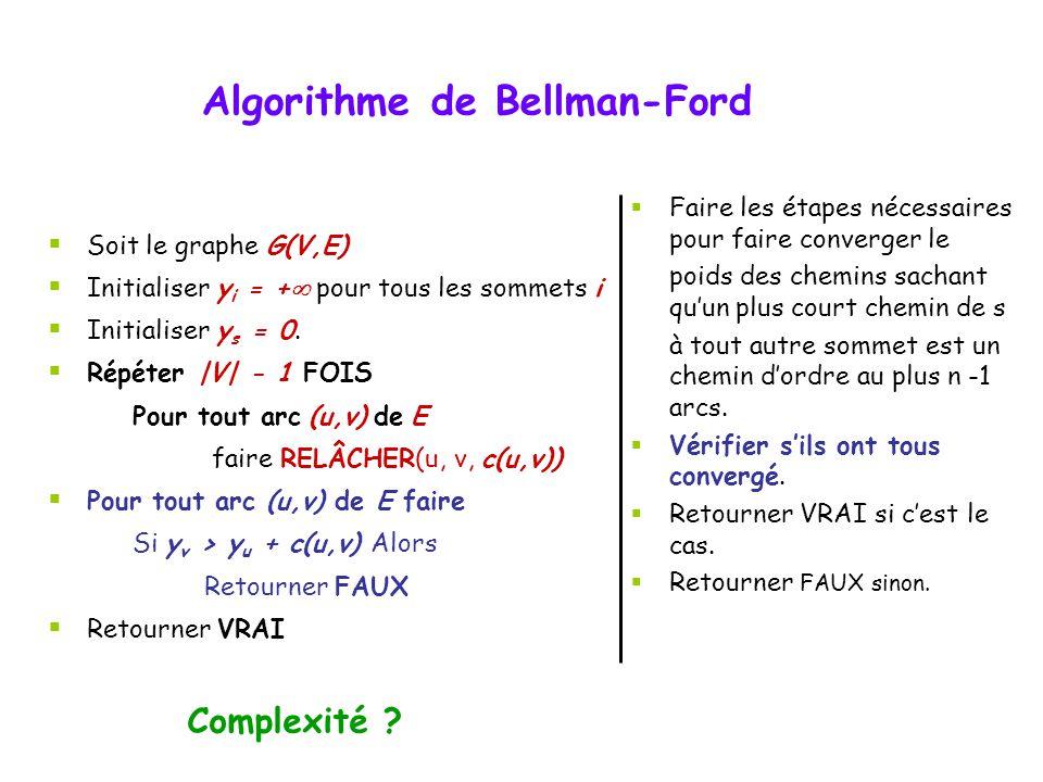 Algorithme de Bellman-Ford Complexité ? Soit le graphe G(V,E) Initialiser y i = + pour tous les sommets i Initialiser y s = 0. Répéter |V| - 1 FOIS Po