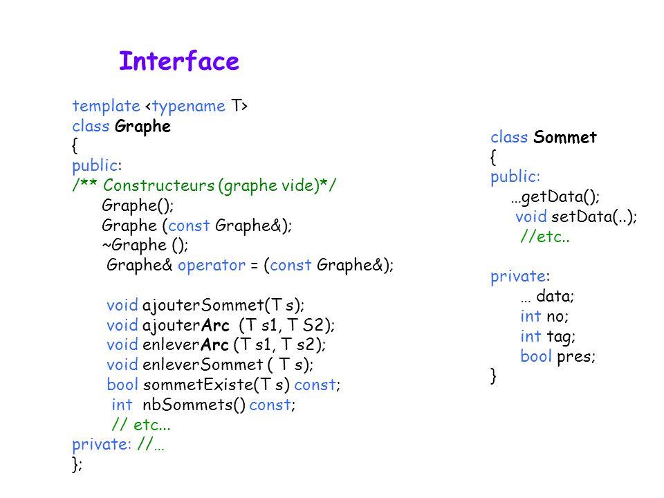 Interface template class Graphe { public: /** Constructeurs (graphe vide)*/ Graphe(); Graphe (const Graphe&); ~Graphe (); Graphe& operator = (const Gr