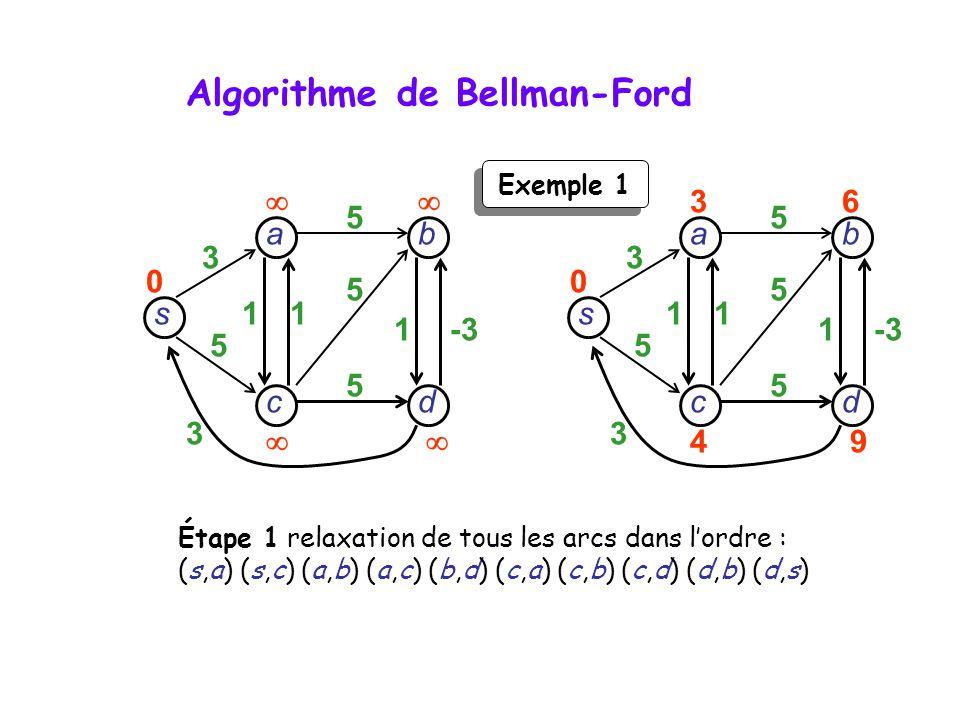 s dc b a 3 5 3 11 1-3 5 5 5 0 s dc b a 3 5 3 11 1-3 5 5 5 36 49 0 Étape 1 relaxation de tous les arcs dans lordre : (s,a) (s,c) (a,b) (a,c) (b,d) (c,a