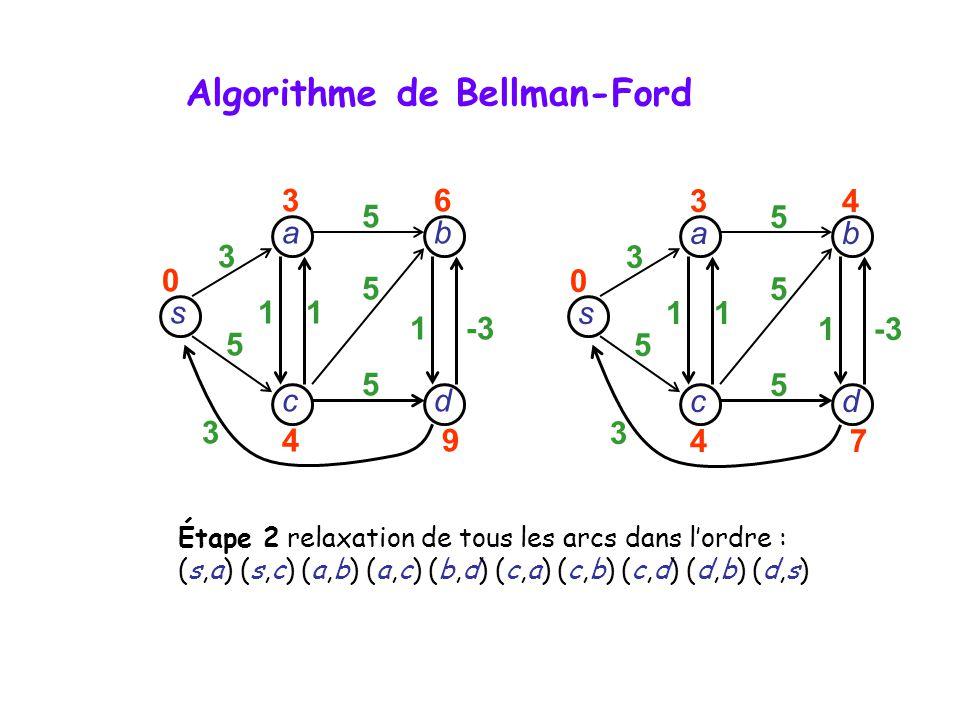 s dc b a 3 5 3 11 1-3 5 5 5 34 47 0 s dc b a 3 5 3 11 1 5 5 5 36 49 0 Étape 2 relaxation de tous les arcs dans lordre : (s,a) (s,c) (a,b) (a,c) (b,d)