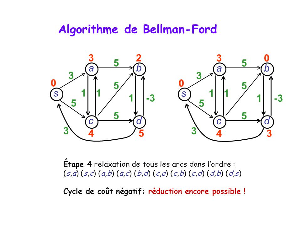 s dc b a 3 5 3 11 1-3 5 5 5 30 43 0 s dc b a 3 5 3 11 1 5 5 5 32 45 0 Étape 4 relaxation de tous les arcs dans lordre : (s,a) (s,c) (a,b) (a,c) (b,d)