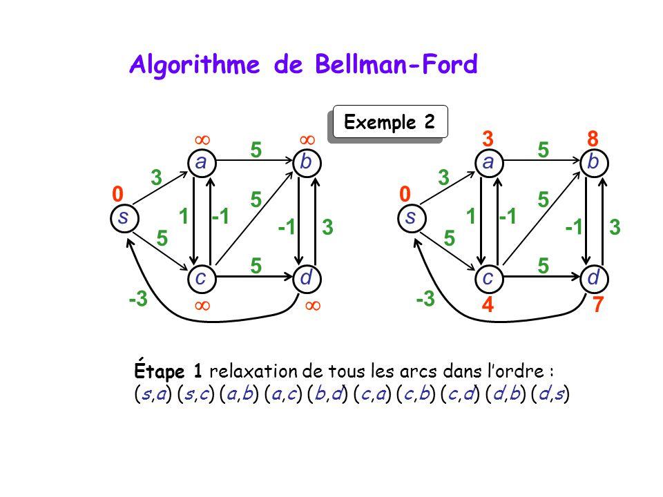 s dc b a 3 5 -3 1 3 5 5 5 0 Exemple 2 Étape 1 relaxation de tous les arcs dans lordre : (s,a) (s,c) (a,b) (a,c) (b,d) (c,a) (c,b) (c,d) (d,b) (d,s) s