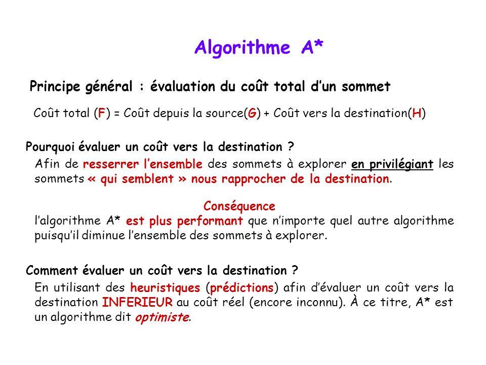 Algorithme A* Coût total (F) = Coût depuis la source(G) + Coût vers la destination(H) Principe général : évaluation du coût total dun sommet Pourquoi