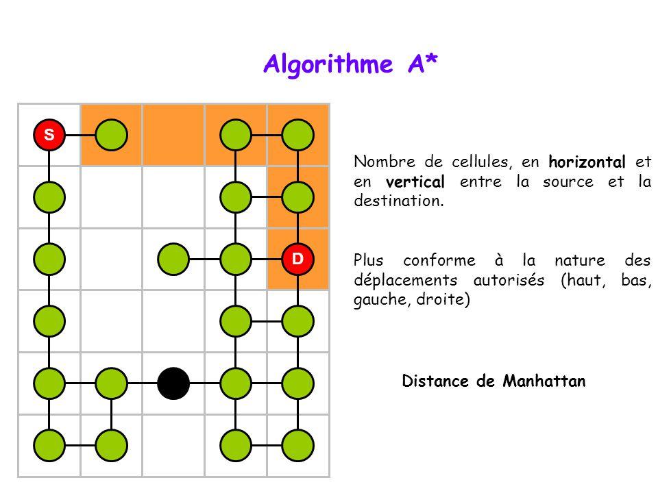 Algorithme A* Distance de Manhattan S D Nombre de cellules, en horizontal et en vertical entre la source et la destination. Plus conforme à la nature