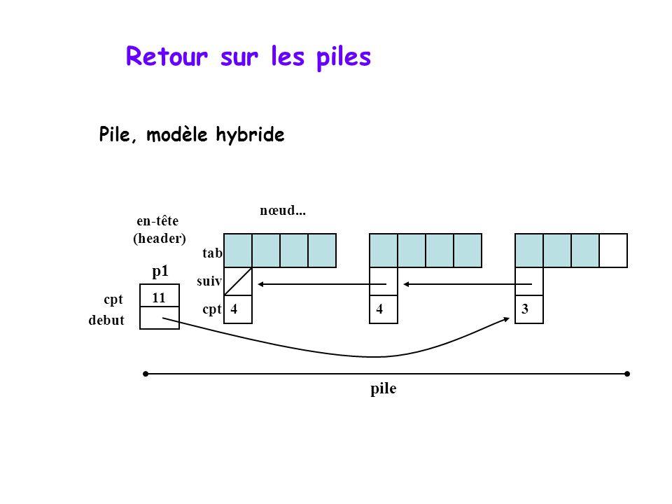 Retour sur les piles p1 pile debut cpt tab suiv nœud... en-tête (header) 11 443 Pile, modèle hybride