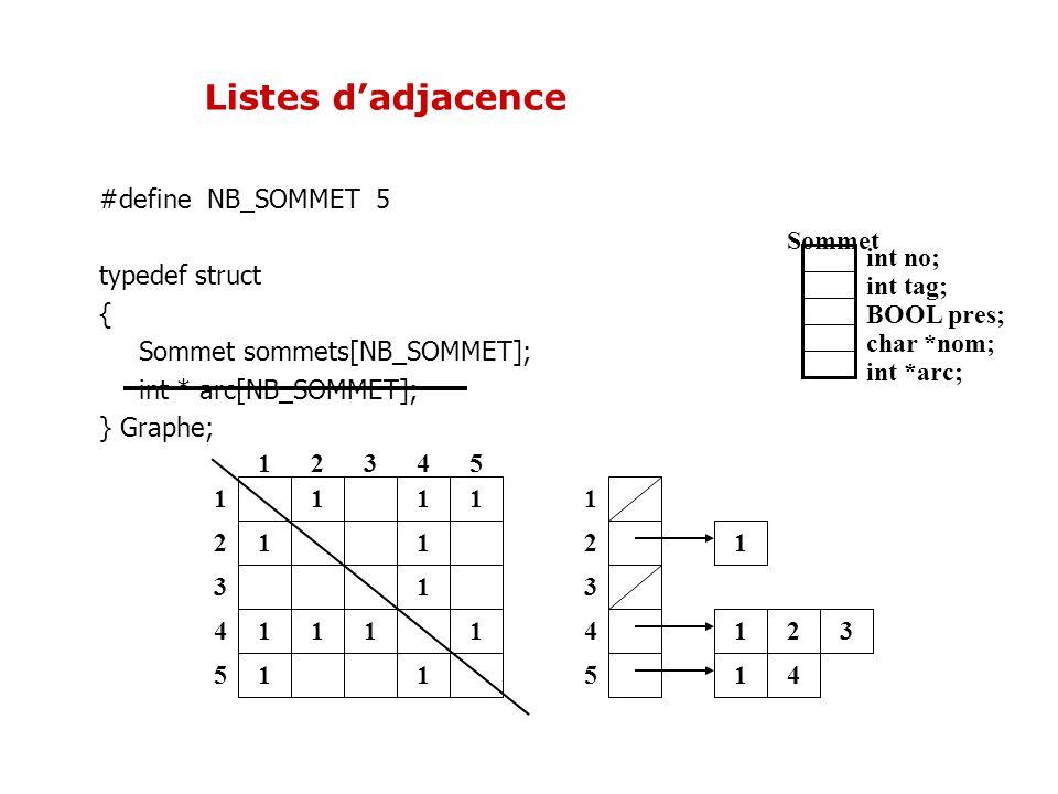 1 11 11 1 12345 1 2 3 4 51 11 1 1 1 Listes dadjacence 1 21 4 1 2 3 4 51 3 int no; int tag; BOOL pres; char *nom; int *arc; Sommet #define NB_SOMMET 5