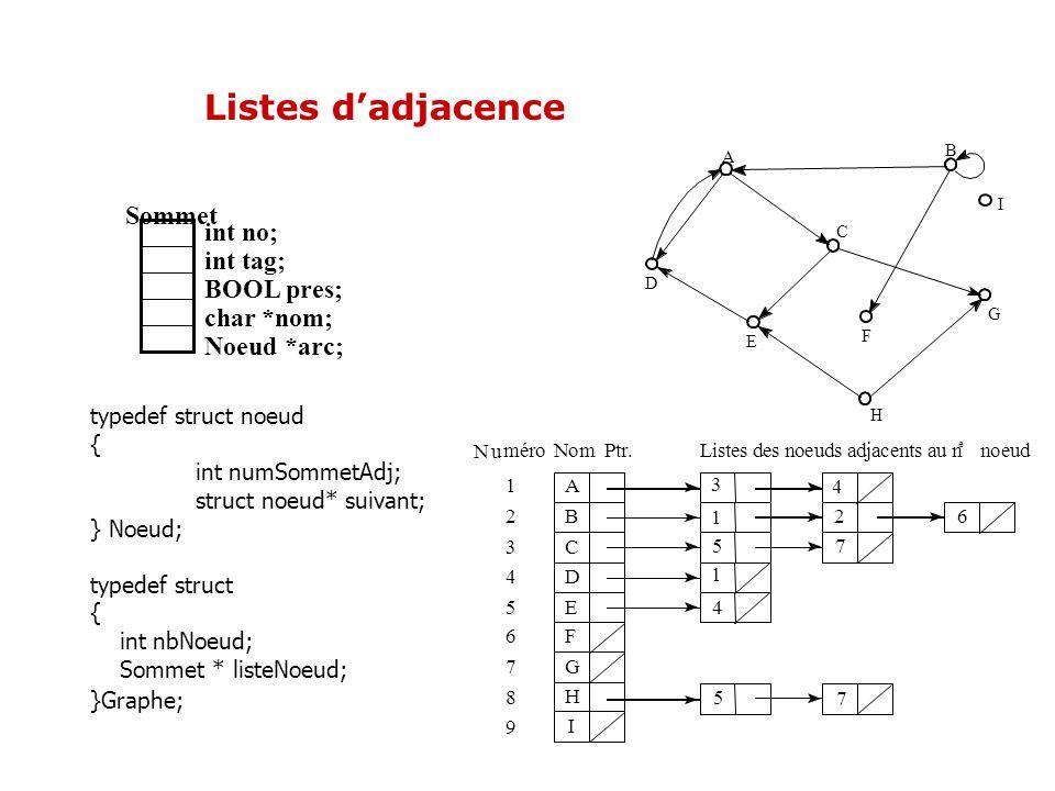 Listes dadjacence A B C D E F G H I 1 2 3 4 5 6 7 8 9 A B C D E F G H I 3 1 5 1 4 5 4 2 7 7 6 Nu méroNom Ptr.Listes des noeuds adjacents au n e noeud
