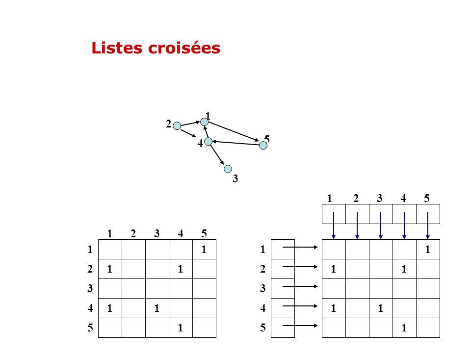 Listes croisées 1 11 11 1 12345 1 2 3 4 5 4 2 5 3 1 1 2 3 4 5 1 2 3 4 5 1 11 11 1