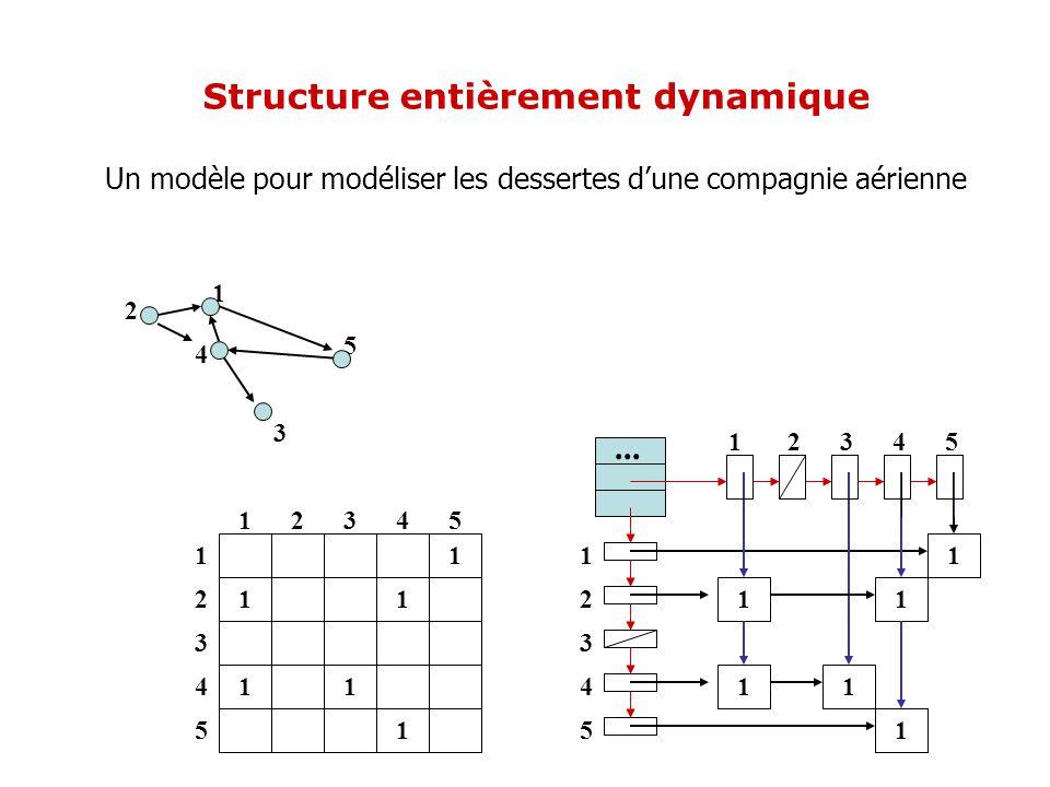 1 11 11 1 12345 1 2 3 4 5 4 2 5 3 1 Un modèle pour modéliser les dessertes dune compagnie aérienne Structure entièrement dynamique 1 2 3 4 5 1 2 3 4 5