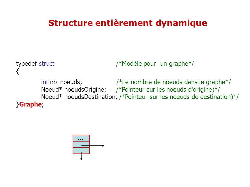 typedef struct /*Modèle pour un graphe*/ { int nb_noeuds; /*Le nombre de noeuds dans le graphe*/ Noeud* noeudsOrigine; /*Pointeur sur les noeuds d'ori