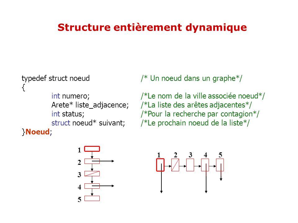 typedef struct noeud /* Un noeud dans un graphe*/ { int numero; /*Le nom de la ville associée noeud*/ Arete* liste_adjacence; /*La liste des arêtes ad