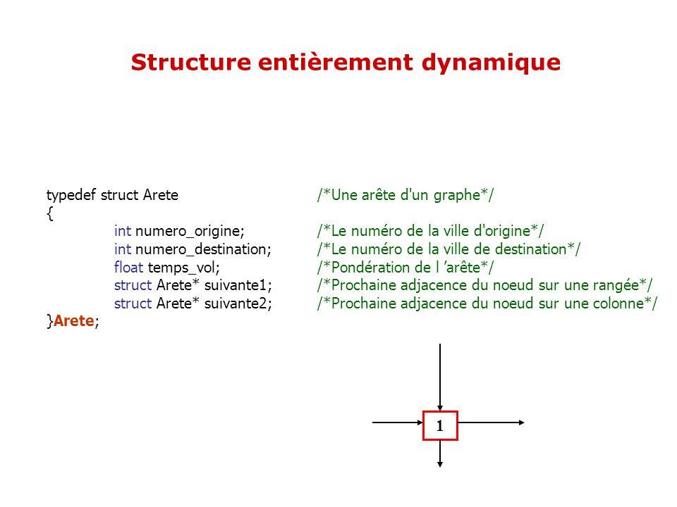 typedef struct Arete /*Une arête d'un graphe*/ { int numero_origine; /*Le numéro de la ville d'origine*/ int numero_destination; /*Le numéro de la vil
