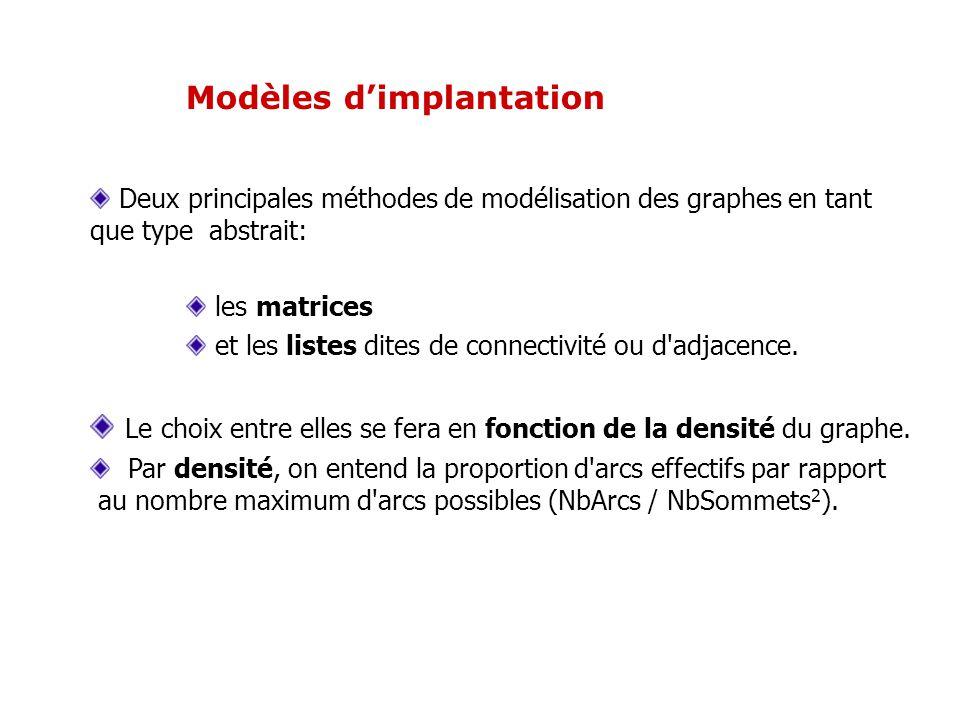 Modèles dimplantation Deux principales méthodes de modélisation des graphes en tant que type abstrait: les matrices et les listes dites de connectivit