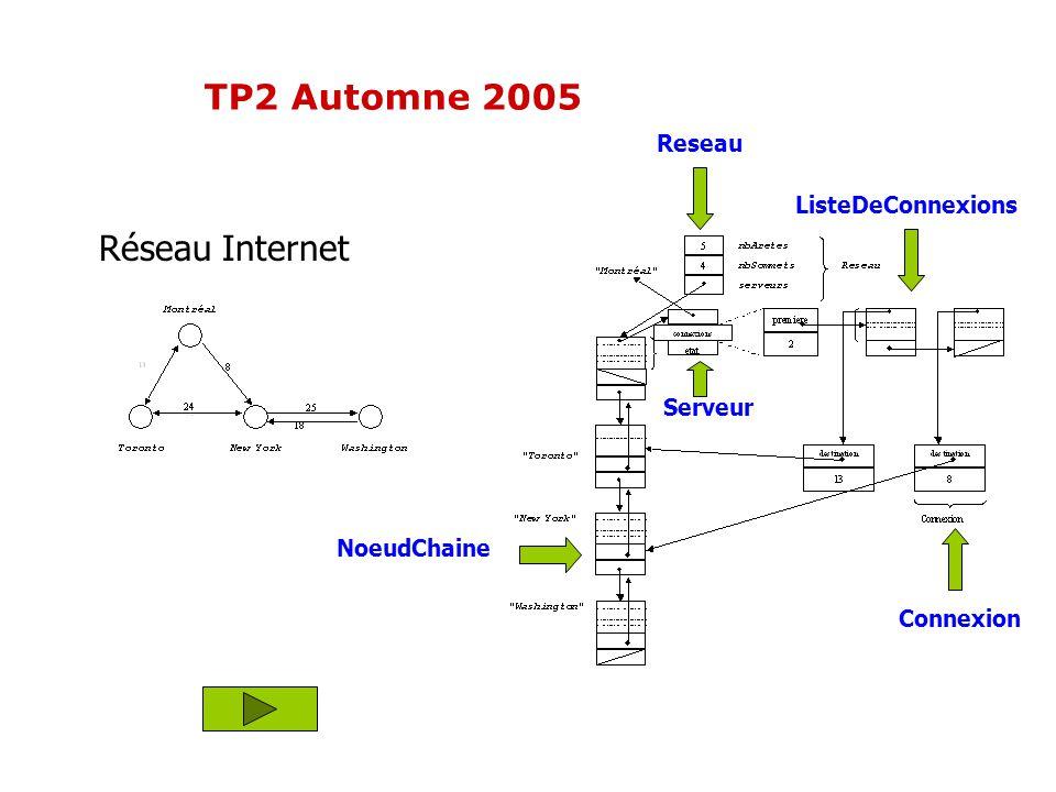 Connexion Reseau NoeudChaine Serveur ListeDeConnexions Réseau Internet TP2 Automne 2005