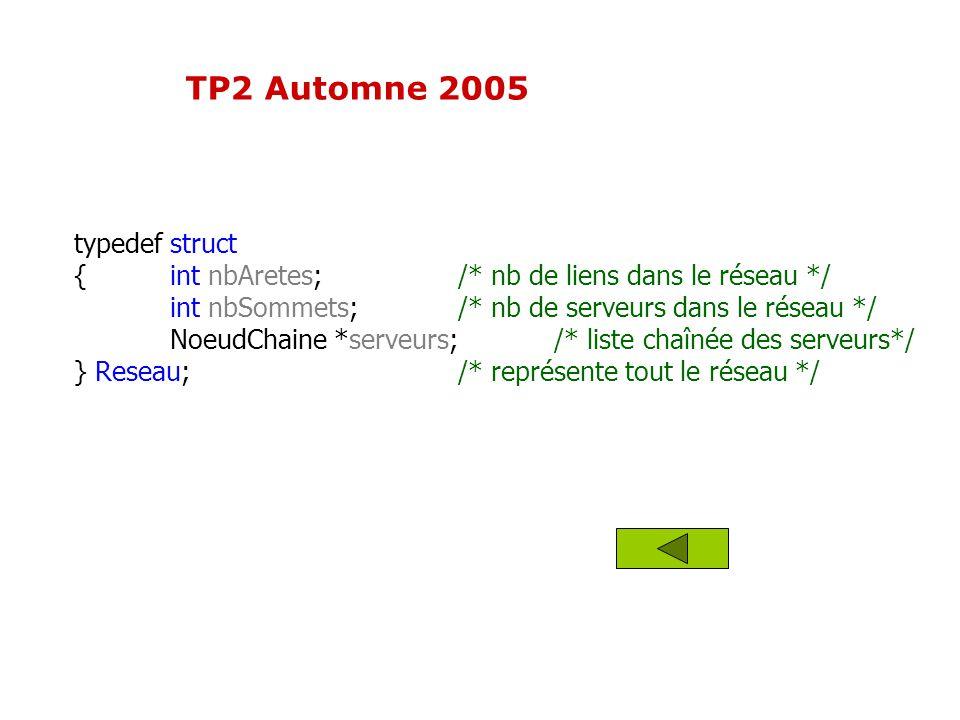 typedef struct {int nbAretes;/* nb de liens dans le réseau */ int nbSommets;/* nb de serveurs dans le réseau */ NoeudChaine *serveurs; /* liste chaîné