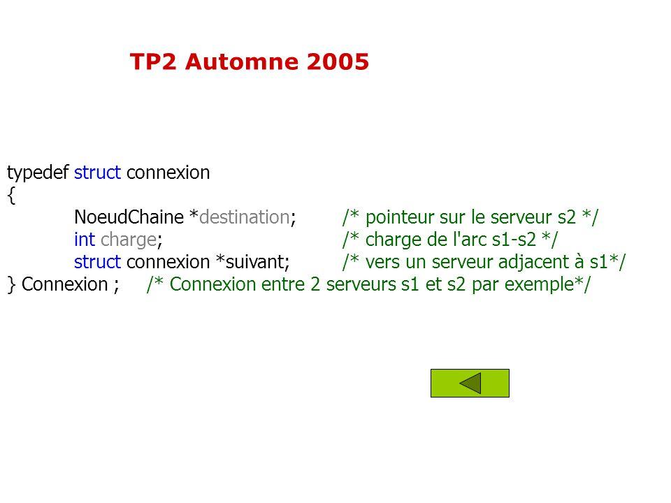 typedef struct connexion { NoeudChaine *destination;/* pointeur sur le serveur s2 */ int charge;/* charge de l'arc s1-s2 */ struct connexion *suivant;