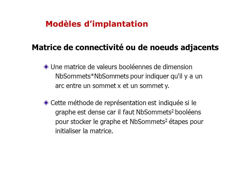 Modèles dimplantation Matrice de connectivité ou de noeuds adjacents Une matrice de valeurs booléennes de dimension NbSommets*NbSommets pour indiquer