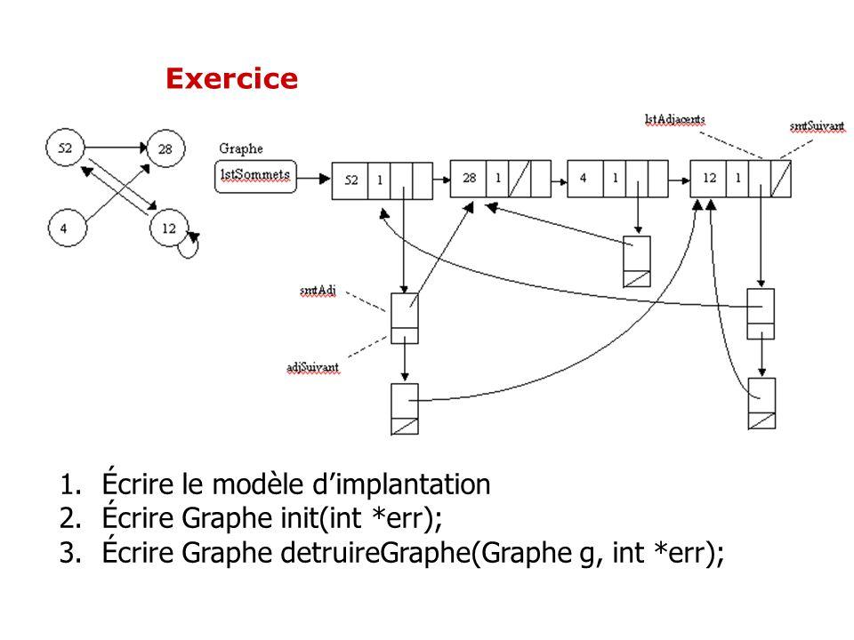 1.Écrire le modèle dimplantation 2.Écrire Graphe init(int *err); 3.Écrire Graphe detruireGraphe(Graphe g, int *err); Exercice