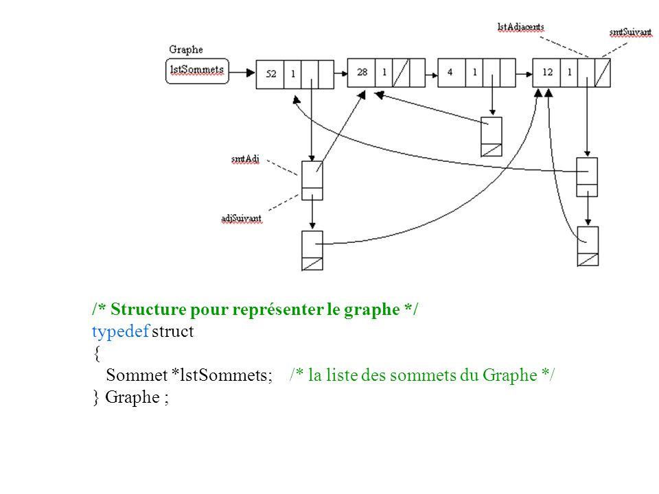 /* Structure pour représenter le graphe */ typedef struct { Sommet *lstSommets; /* la liste des sommets du Graphe */ } Graphe ;